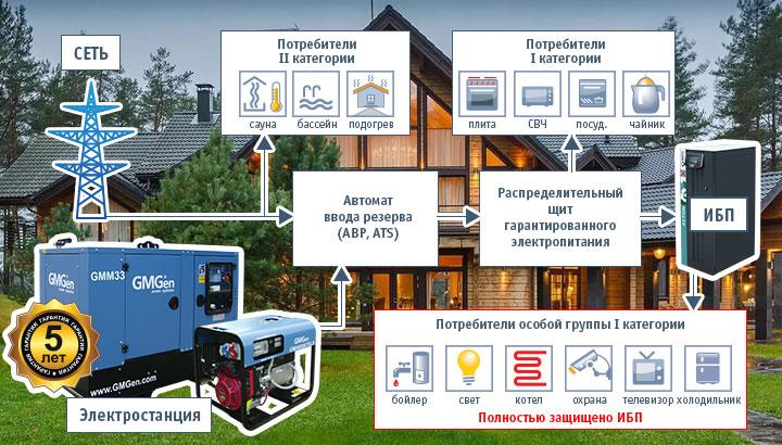 Структурная схема системы бесперебойного гарантированного электропитания загородного дома.