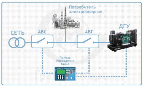 ДГУ с автоматическим запуском работает в резерве с основной сетью.  Назначение- резервный источник электроснабжения с...